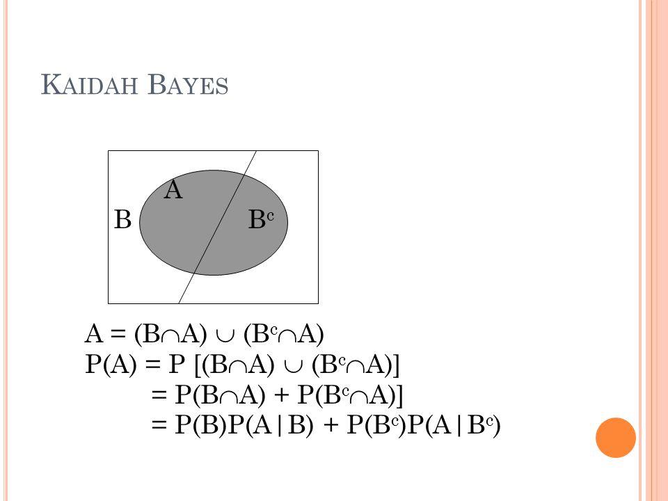 Kaidah Bayes A B Bc A = (BA)  (BcA) P(A) = P [(BA)  (BcA)] = P(BA) + P(BcA)] = P(B)P(A|B) + P(Bc)P(A|Bc)